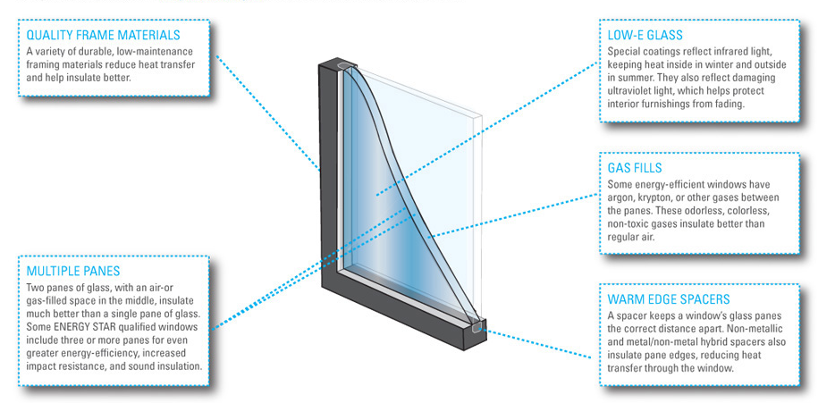 Energy Star Windows Graphic